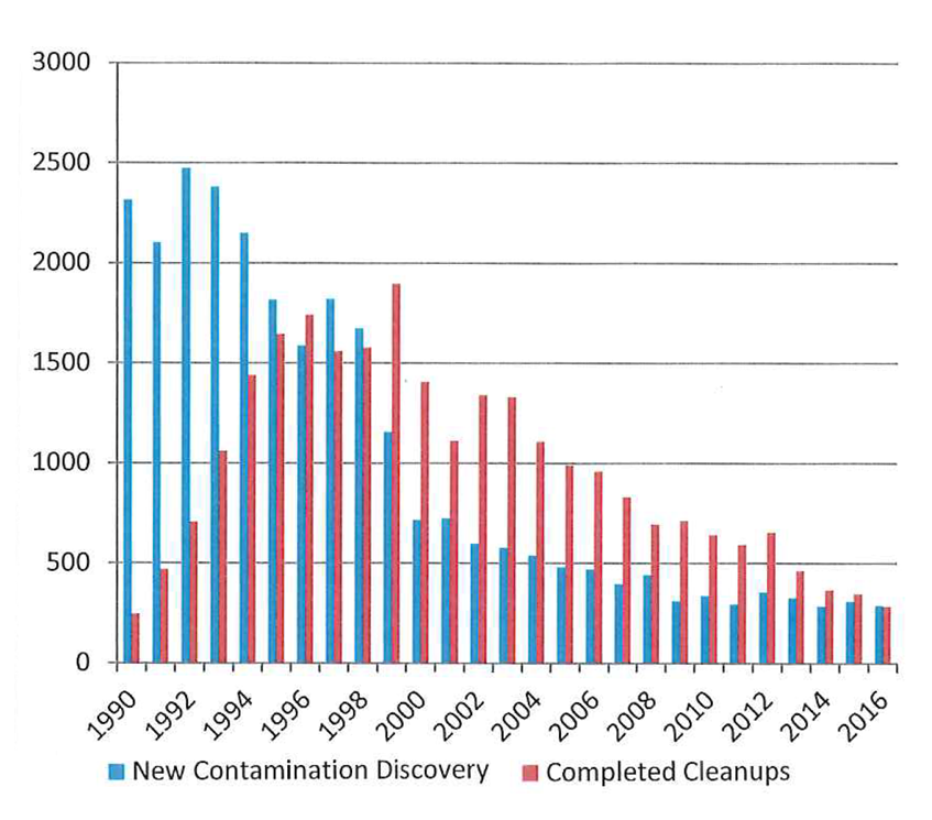 Chart showing that as new contamination lowers, so do the necessary number of cleanups.